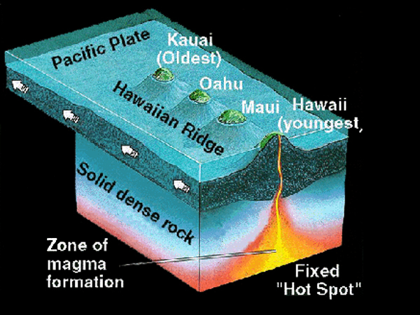 Hawaii Island Chain Formation